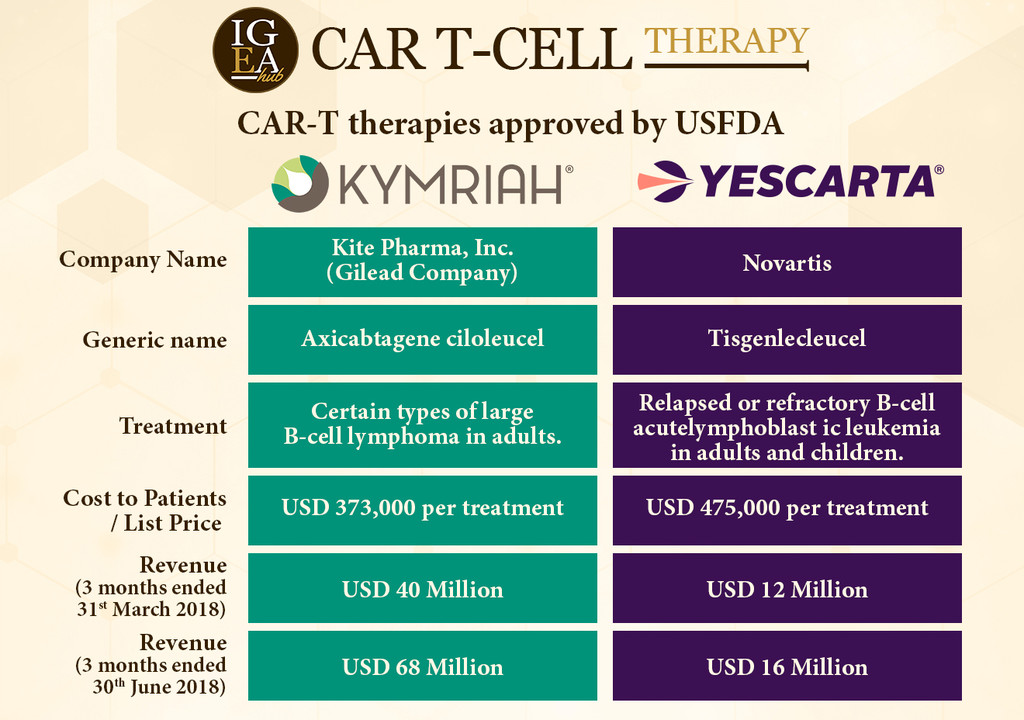 Car T Therapies In 2018 Intelligence Pharma