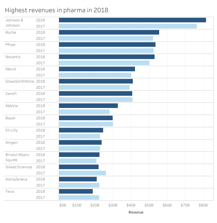 The top 15 pharma companies by 2018 revenue – Intelligence