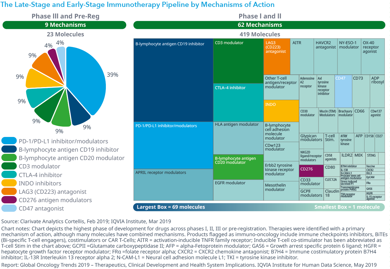 chart-10-the-late-stage-and-early-stage-immunotherapy-pipeline-by-mechanisms-of-action